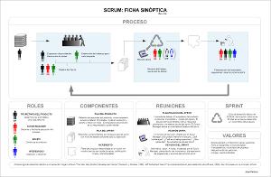 Scrum: Procesos y elementos