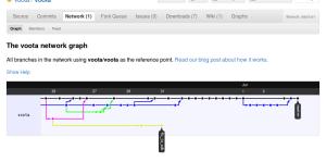 Gráfico GitHub de los commits de Voota